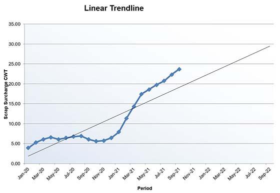 Scrap surcharge Jan2021 trend